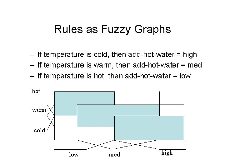 Rules as Fuzzy Graphs – If temperature is cold, then add-hot-water = high –