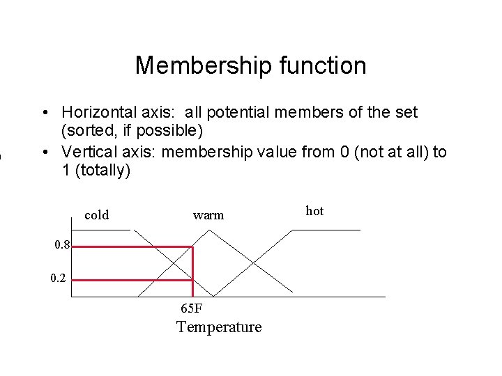 Membership function • Horizontal axis: all potential members of the set (sorted, if possible)