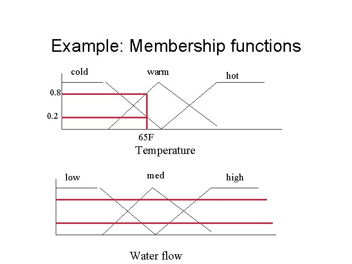 Example: Membership functions cold warm hot 0. 8 0. 2 65 F Temperature low