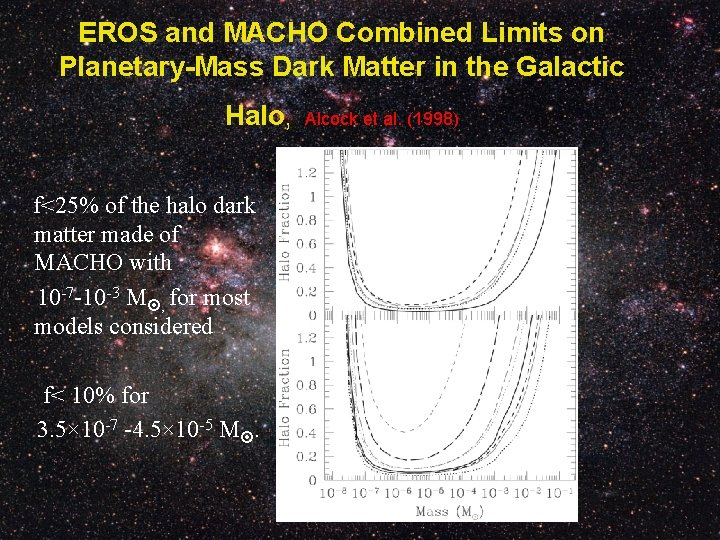 EROS and MACHO Combined Limits on Planetary-Mass Dark Matter in the Galactic Halo, f<25%