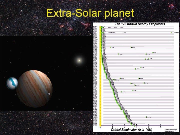 Extra-Solar planet