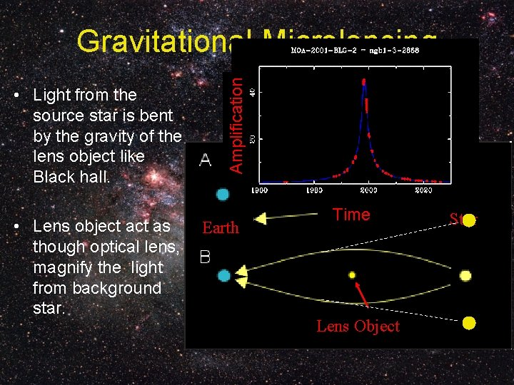 • Light from the source star is bent by the gravity of the
