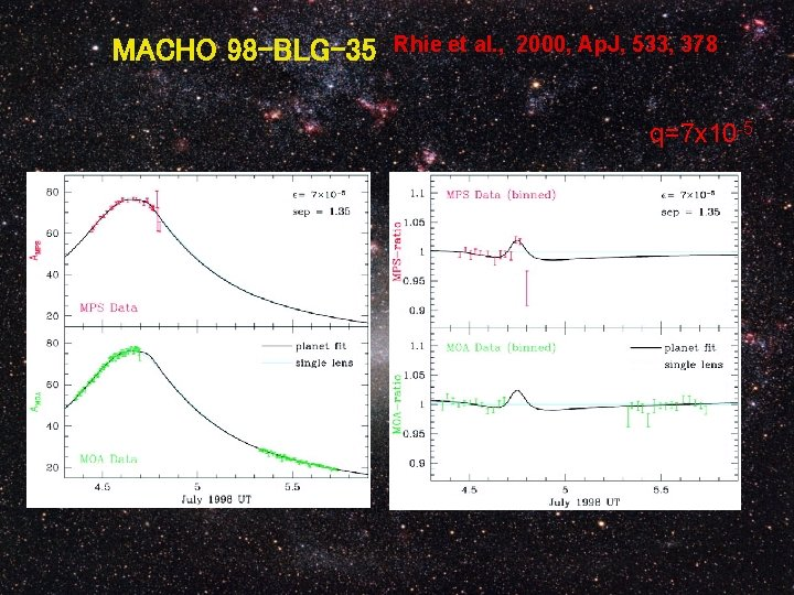 MACHO 98 -BLG-35 Rhie et al. , 2000, Ap. J, 533, 378 q=7 x
