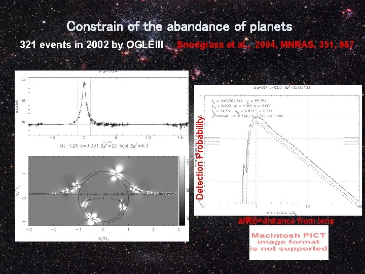Constrain of the abandance of planets Snodgrass et al. , 2004, MNRAS, 351, 967