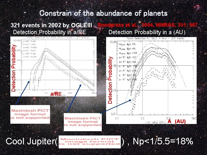 Constrain of the abundance of planets a/RE Detection Probability 321 events in 2002 by