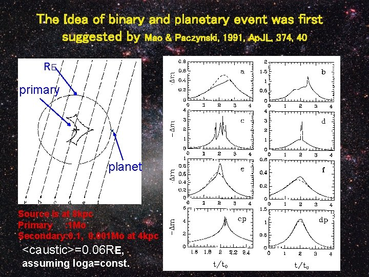 The Idea of binary and planetary event was first  suggested by Mao & Paczynski,