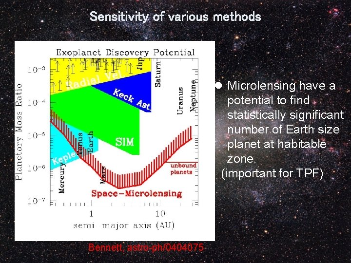 Sensitivity of various methods l Microlensing have a potential to find statistically significant number