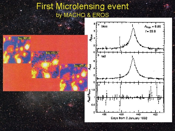 First Microlensing event by MACHO & EROS