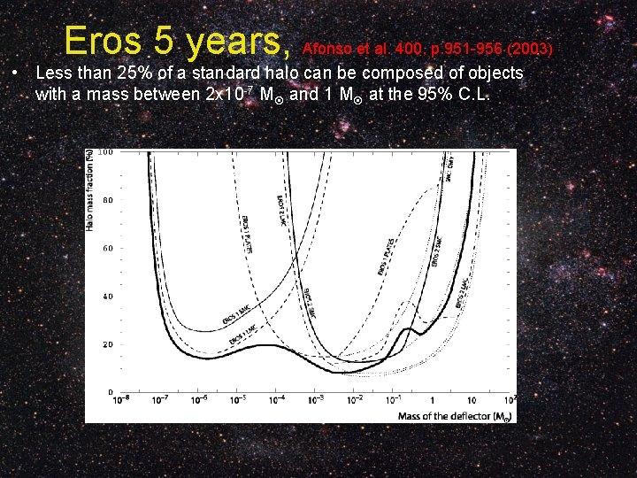 Eros 5 years, Afonso et al. 400, p. 951 -956 (2003) • Less than