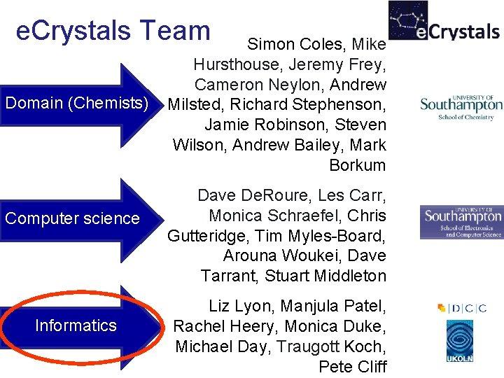 e. Crystals Team Domain (Chemists) Computer science Informatics Simon Coles, Mike Hursthouse, Jeremy Frey,