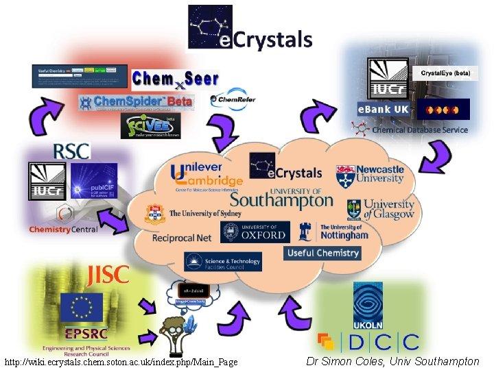 http: //wiki. ecrystals. chem. soton. ac. uk/index. php/Main_Page Dr Simon Coles, Univ Southampton