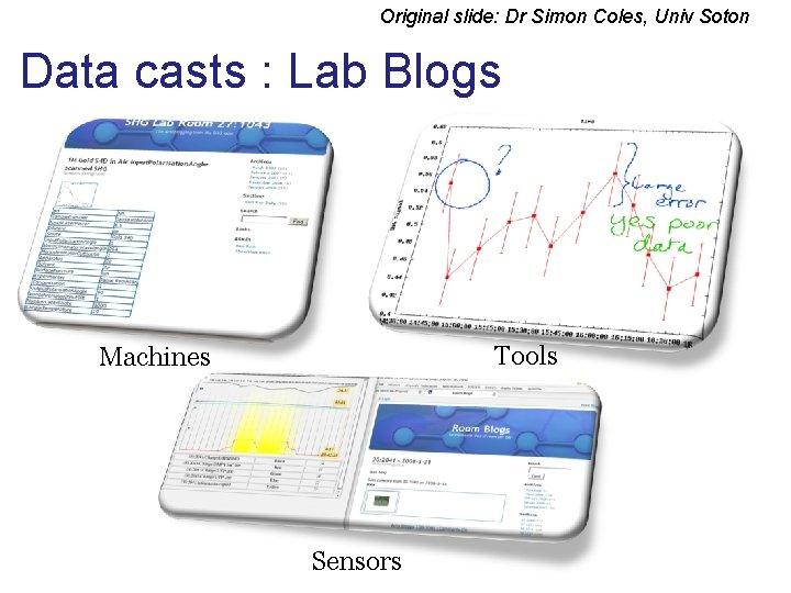 Original slide: Dr Simon Coles, Univ Soton Data casts : Lab Blogs Tools Machines