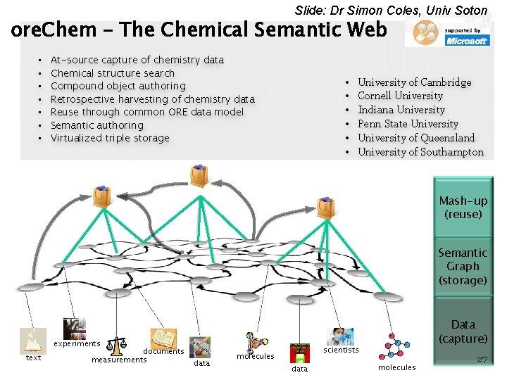 Slide: Dr Simon Coles, Univ Soton ore. Chem – The Chemical Semantic Web •