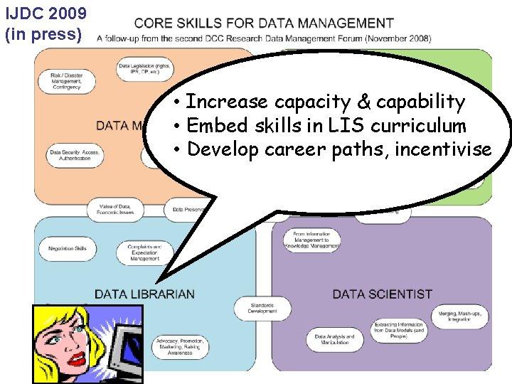 IJDC 2009 (in press) • Increase capacity & capability • Embed skills in LIS