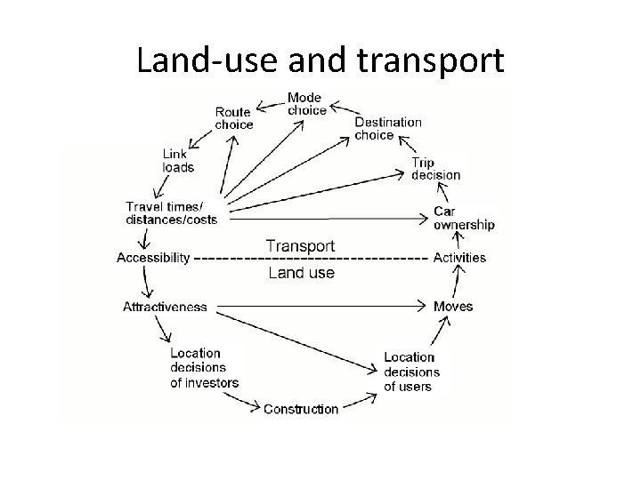 Land-use and transport