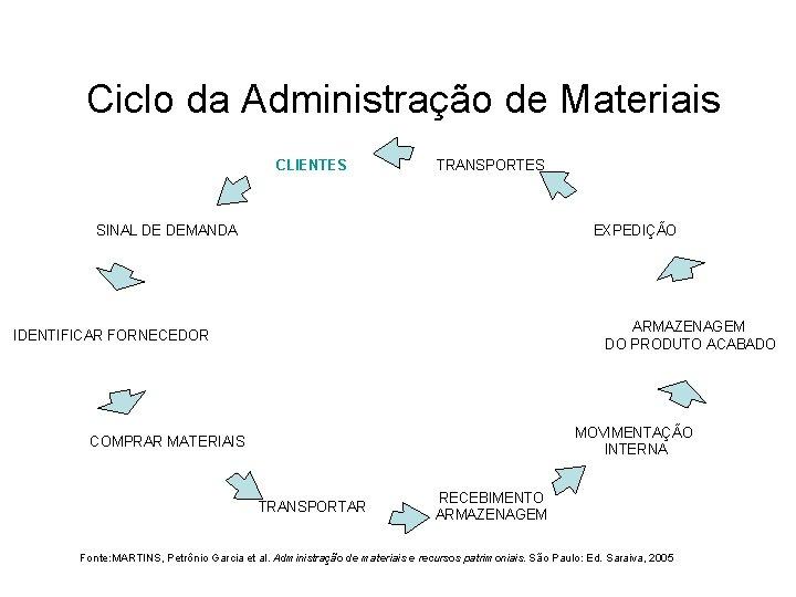 Ciclo da Administração de Materiais CLIENTES TRANSPORTES EXPEDIÇÃO SINAL DE DEMANDA ARMAZENAGEM DO PRODUTO