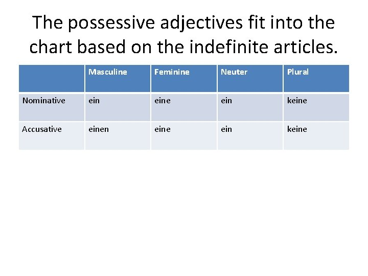 The possessive adjectives fit into the chart based on the indefinite articles. Masculine Feminine
