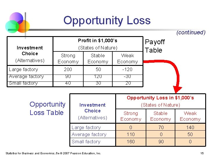 Opportunity Loss (continued) Investment Choice (Alternatives) Large factory Average factory Small factory Profit in