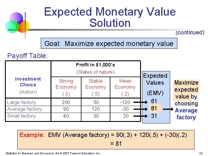 Expected Monetary Value Solution (continued) Goal: Maximize expected monetary value Payoff Table: Profit in
