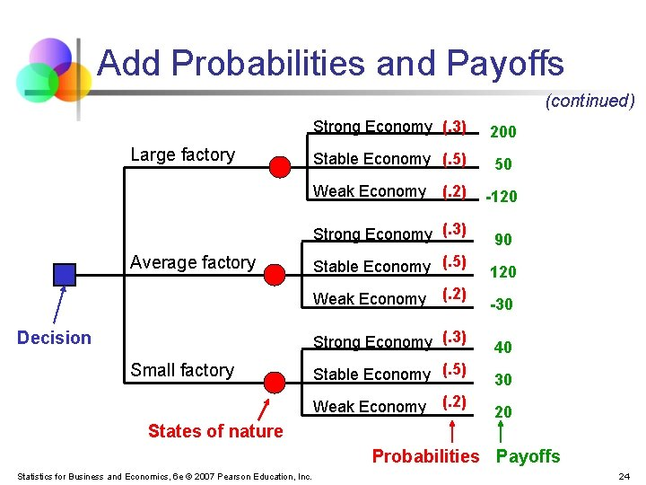 Add Probabilities and Payoffs (continued) Large factory Strong Economy (. 3) 200 Stable Economy
