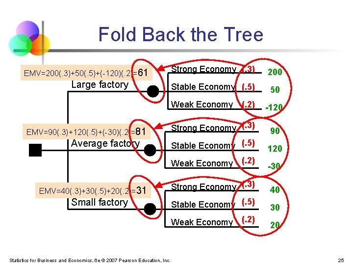 Fold Back the Tree EMV=200(. 3)+50(. 5)+(-120)(. 2)=61 Large factory Strong Economy (. 3)
