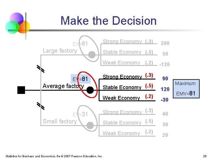 Make the Decision EV=61 Large factory Strong Economy (. 3) 200 Stable Economy (.