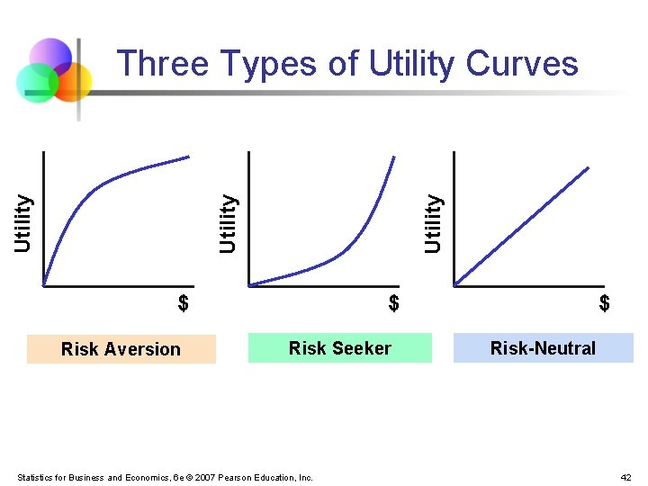 Utility Three Types of Utility Curves $ Risk Aversion $ Risk Seeker Statistics for