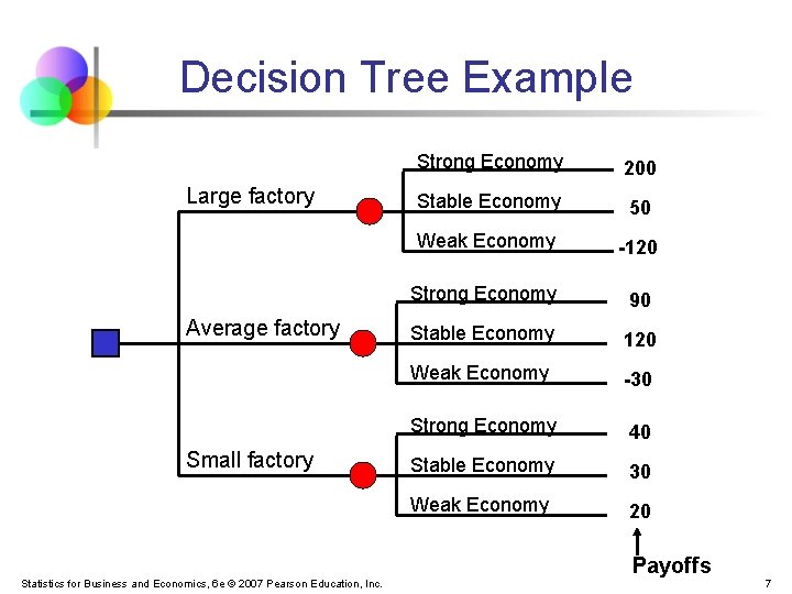 Decision Tree Example Large factory Average factory Small factory Strong Economy 200 Stable Economy