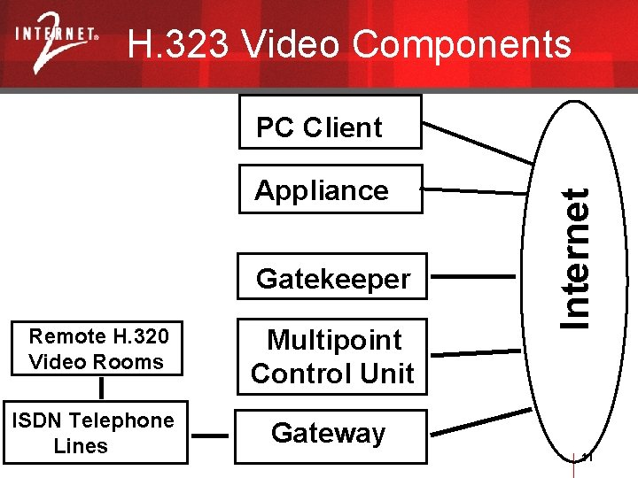 H. 323 Video Components Appliance Gatekeeper Remote H. 320 Video Rooms Multipoint Control Unit