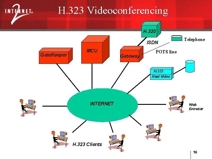 H. 323 Videoconferencing H. 320 ISDN Gate. Keeper MCU Gateway Telephone POTS line H.