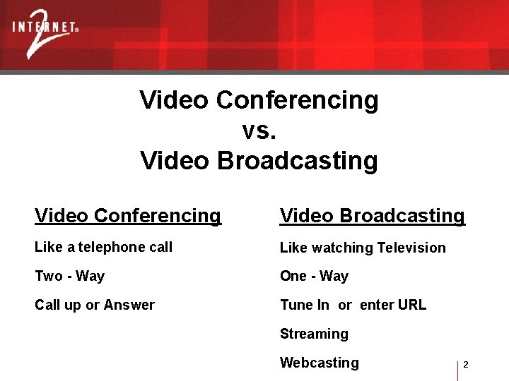 Video Conferencing vs. Video Broadcasting Video Conferencing Video Broadcasting Like a telephone call Like