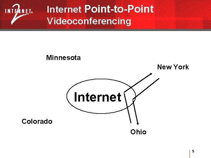 Internet Point-to-Point Videoconferencing Minnesota New York Internet Colorado Ohio 5