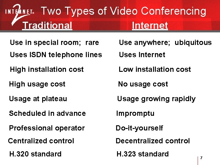 Two Types of Video Conferencing Traditional Internet Use in special room; rare Use anywhere;