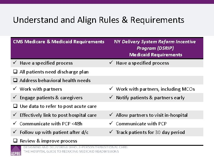 Understand Align Rules & Requirements CMS Medicare & Medicaid Requirements ü Have a specified
