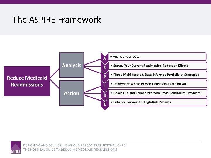 The ASPIRE Framework