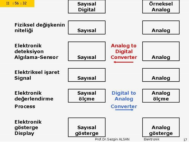 Fiziksel değişkenin niteliği Sayısal Digital Örneksel Analog Sayısal Analog Elektronik deteksiyon Algılama-Sensor Sayısal Elektriksel