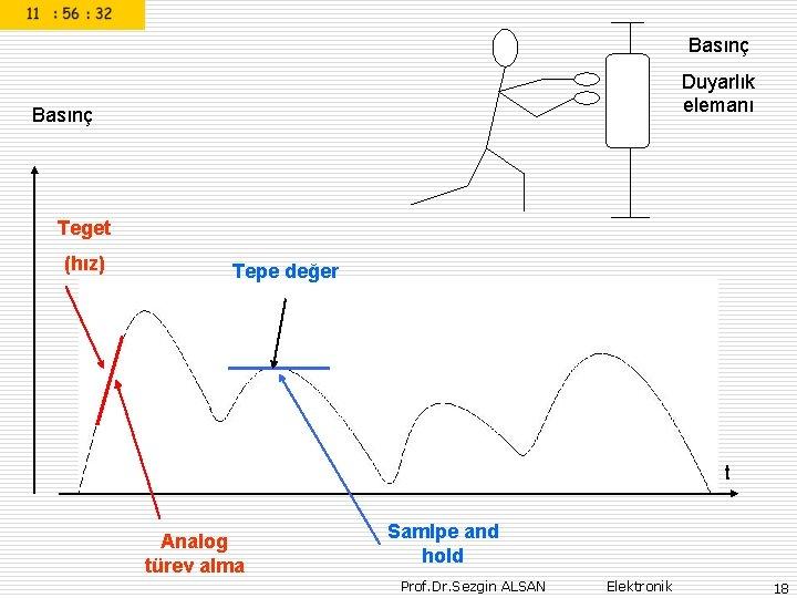 Basınç Duyarlık elemanı Basınç Teget (hız) Tepe değer t Analog türev alma Samlpe and