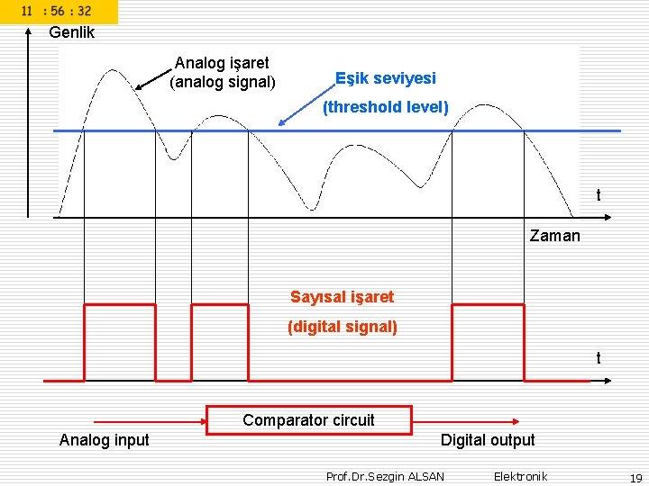 Genlik Analog işaret (analog signal) Eşik seviyesi (threshold level) t Zaman Sayısal işaret (digital