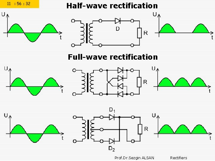 Half-wave rectification Full-wave rectification Prof. Dr. Sezgin ALSAN Rectifiers
