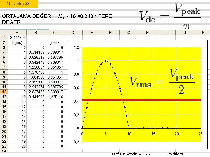 ORTALAMA DEĞER 1/3, 1416 =0, 318 * TEPE DEĞER Prof. Dr. Sezgin ALSAN Rectifiers