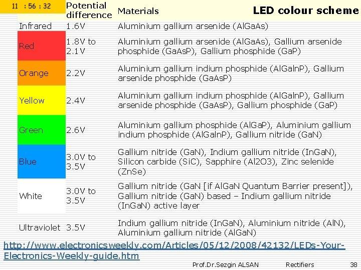 Colour Infrared Potential Materials LED difference 1. 6 V Aluminium gallium arsenide (Al. Ga.