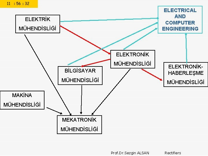 ELECTRICAL AND COMPUTER ENGINEERING ELEKTRİK MÜHENDİSLİĞİ ELEKTRONİK MÜHENDİSLİĞİ BİLGİSAYAR ELEKTRONİKHABERLEŞME MÜHENDİSLİĞİ MAKİNA MÜHENDİSLİĞİ MEKATRONİK