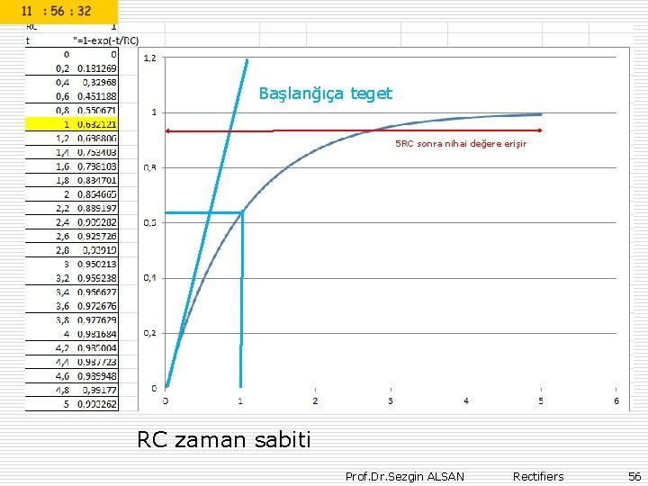 Başlanğıça teget 5 RC sonra nihai değere erişir RC zaman sabiti Prof. Dr. Sezgin