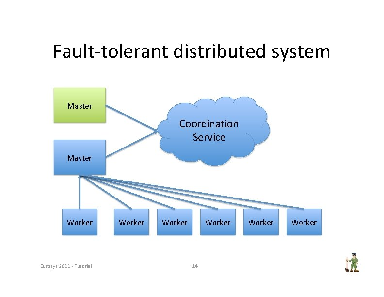 Fault‐tolerant distributed system Master Coordination Service Master Worker Eurosys 2011 ‐ Tutorial Worker 14