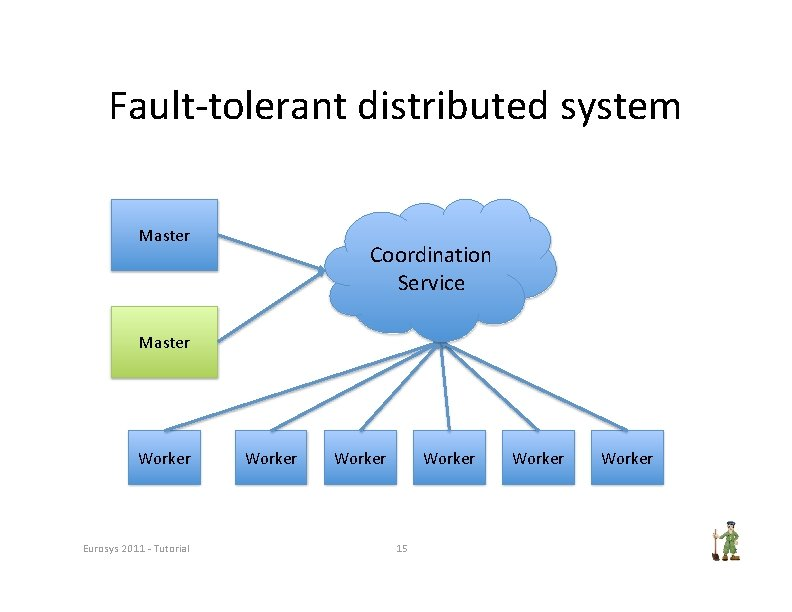 Fault‐tolerant distributed system Master Coordination Service Master Worker Eurosys 2011 ‐ Tutorial Worker 15