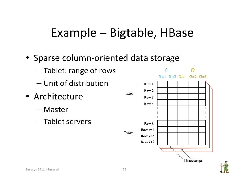 Example – Bigtable, HBase • Sparse column‐oriented data storage – Tablet: range of rows