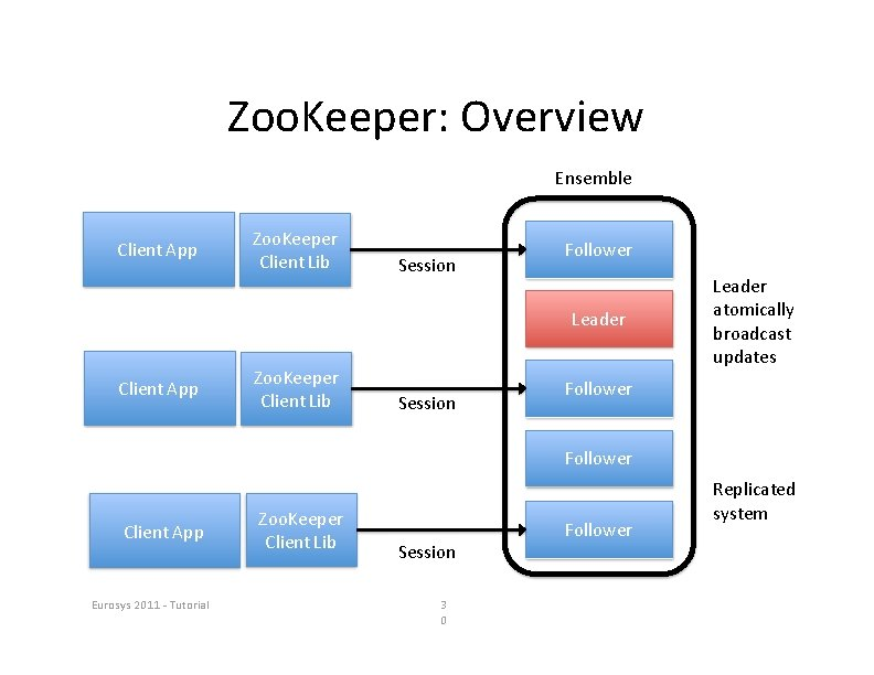Zoo. Keeper: Overview Ensemble Client App Zoo. Keeper Client Lib Session Follower Leader Client
