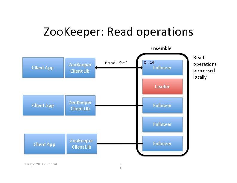 "Zoo. Keeper: Read operations Ensemble Client App Zoo. Keeper Client Lib Read ""x"" X"