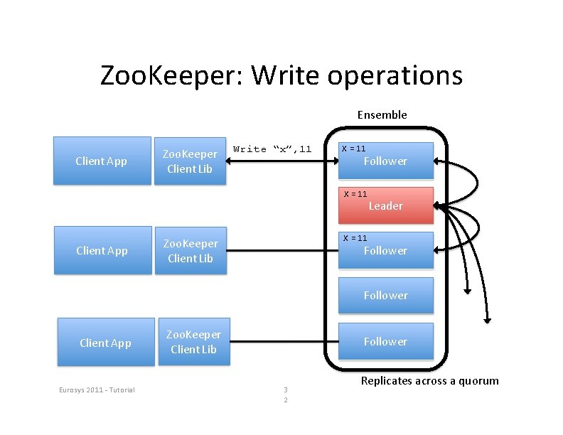 """Zoo. Keeper: Write operations Ensemble Client App Zoo. Keeper Client Lib Write """"x"""", 11"""