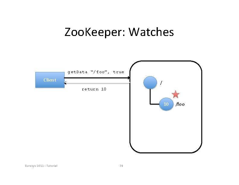 "Zoo. Keeper: Watches get. Data ""/foo"", true Client / return 10 10 Eurosys 2011"